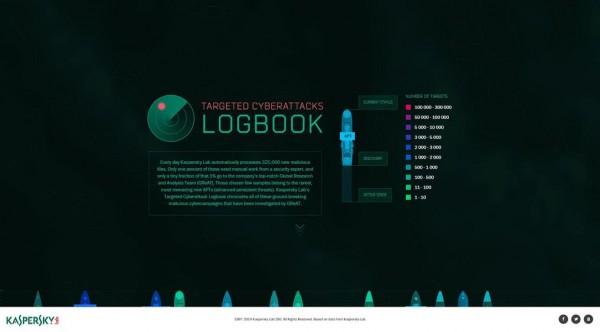Kaspersky Logbook 2