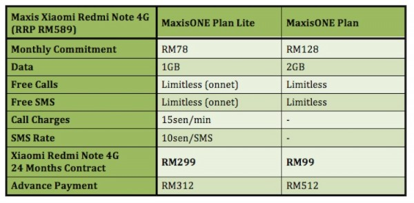 Maxis Xiaomi Redmi Note 4G Plans