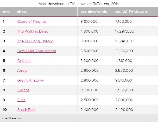 Most Downloaded Shows 2015
