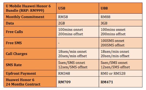 U Mobile Huawei Honor 6 Plans