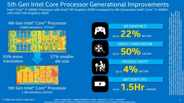 5th Generation Intel Core Processors - U Series