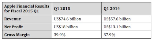 Apple Financial Report Q1 2015