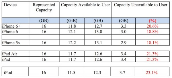 Apple iOS device storage difference
