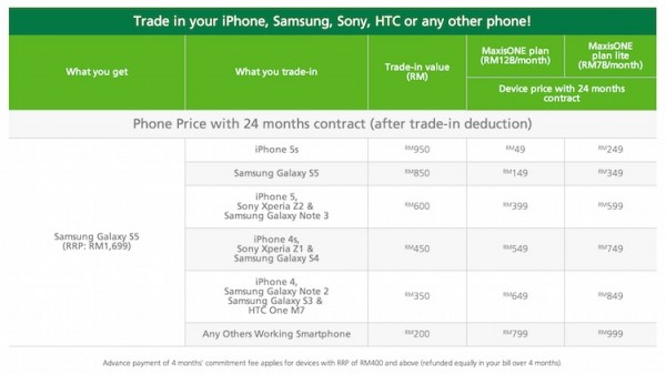 Maxis Galaxy S5 Trade In Value