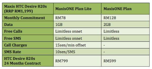 Maxis HTC Desire 820s Plans