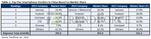 Top Five Smartphone Vendors in China Based on Market SHare