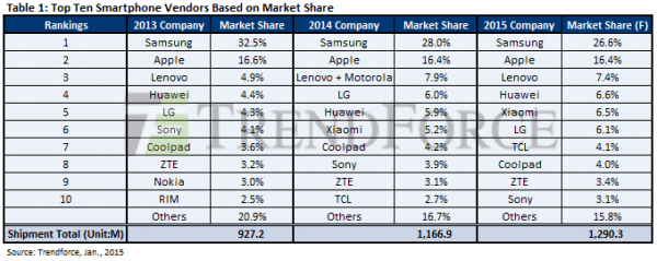 Top Ten Smartphone Vendors Based on Market Share 2014