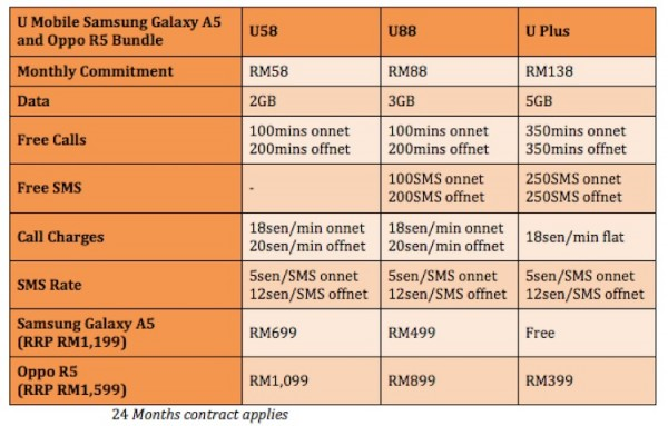 U Mobile Samsung Galaxy A5 and Oppo R5 Bundles