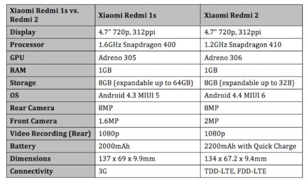 Xiaomi Redmi 1s vs Redmi 2