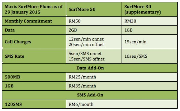 maxis surfmore as of 29 january 2015