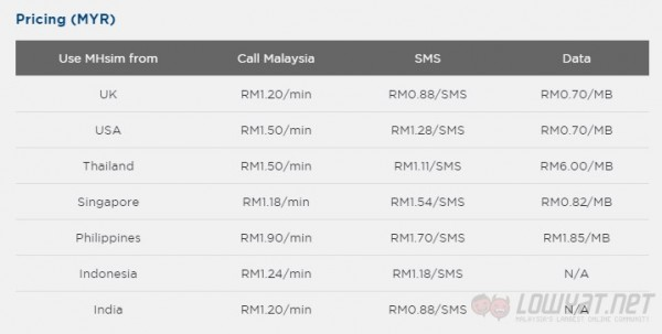 Charges for MHsim from Malaysia Airlines
