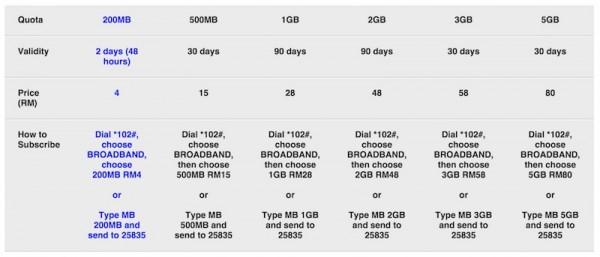 Altel Data Plans Complete