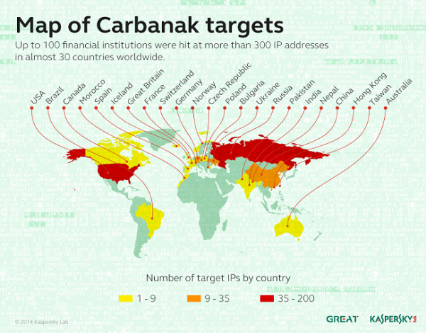 Carbanak Map