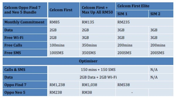Celcom Oppo Find 7 and Neo 5 Bundle
