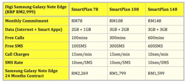 Digi Samsung Galaxy Note Edge Plans