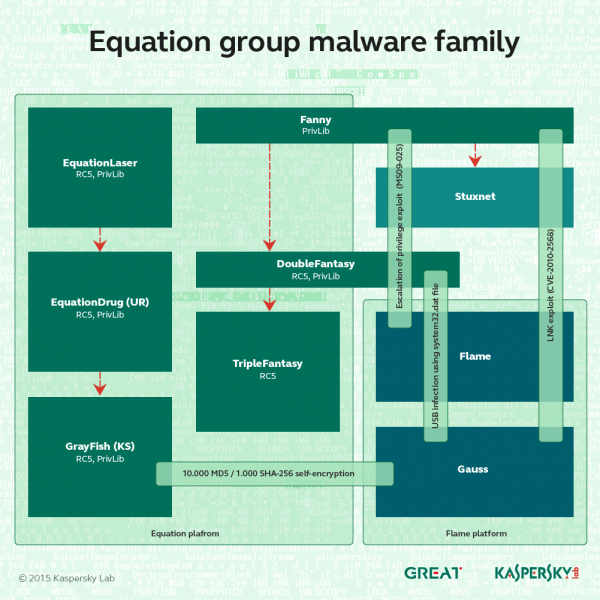 Equation Group Malware Family