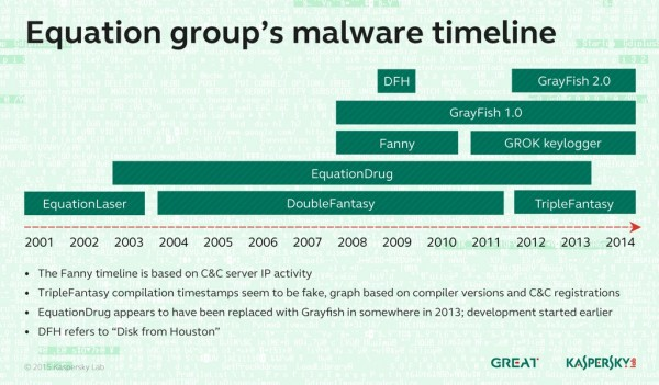 Equation Group Timeline