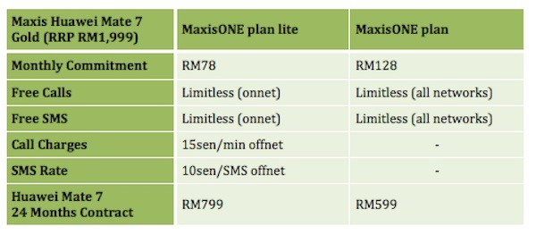 Maxis Huawei Mate 7 Plans