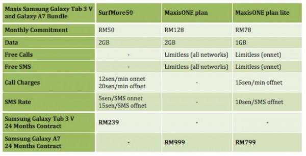 Maxis Samsung Galaxy Tab 3 V and A7 Plans