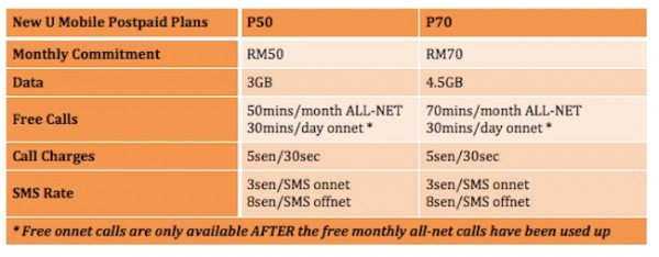 New U Mobile Postpaid Plans with Terms and Condition