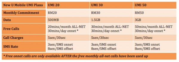 New U Mobile UMI Plans with Terms and Condition