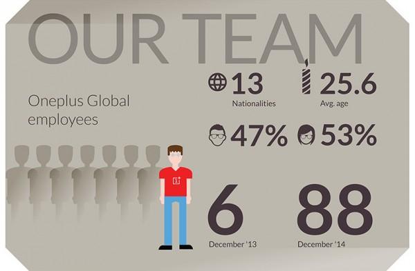 OnePlus Annual Report Team