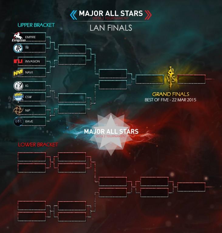 Major All Stars Dota 2 Tournament Releases Finalised Team Bracket