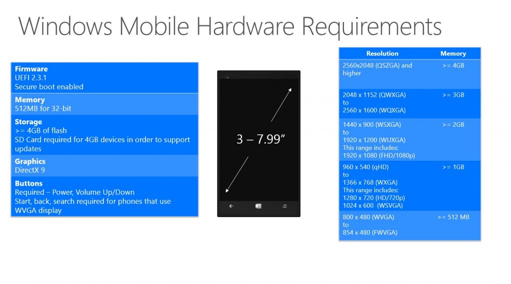 Windows 10 Minimum Hardware Specification