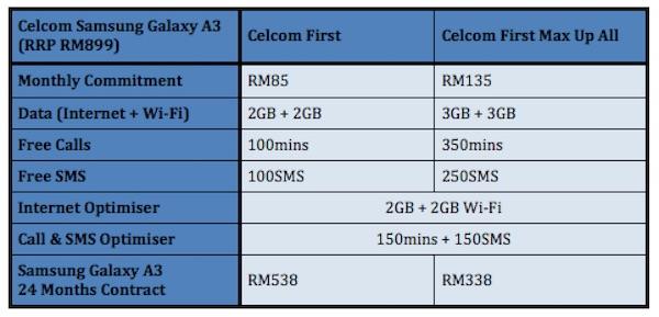 Celcom Samsung Galaxy A3 Plans