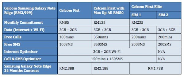 Celcom Samsung Galaxy Note Edge Plans