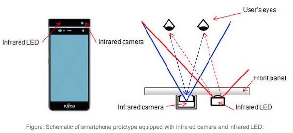 Fujitsu iris authentication schematic