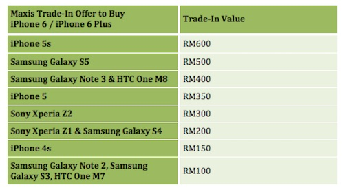 Maxis trade in offer to buy iphone 6 iphone 6 plus