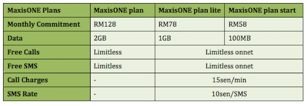 MaxisONE plan start