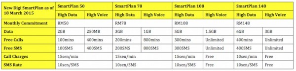 New Digi SmartPlan with High Voice or High Data