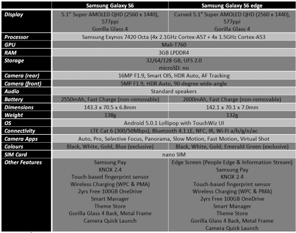 Spec Sheet Galaxy S6 & Galaxy S6 Edge