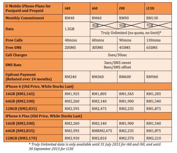 U Mobile iPhone Plans with Old Price