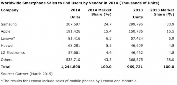 Worldwide smartphone sales to end users in 2014 gartner