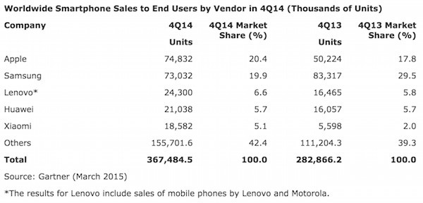 Worldwide smartphone sales to end users in 4q2014