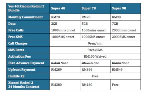 Yes 4G redmi 2 bundle price