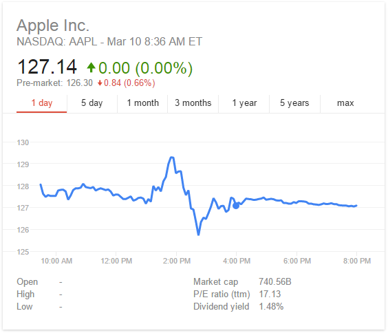 aapl-share-price-2015