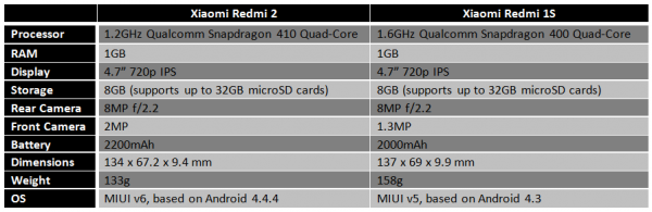xiaomi-redmi-2-vs-redmi-1s