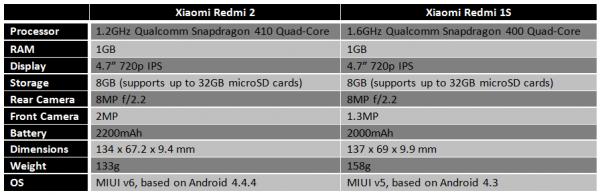 xiaomi-redmi-2-vs-redmi-1s