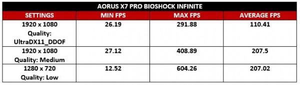 Aorus Bioshock Infinite Test