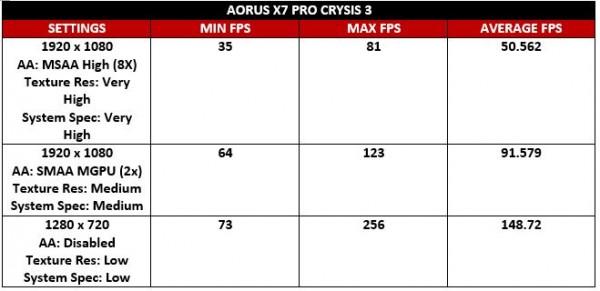 Aorus Crysis Test