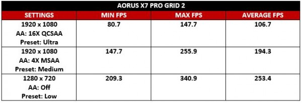 Aorus GRID 2 Test