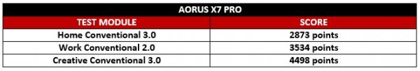 Aorus Test 1