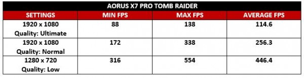 Aorus Tomb Raider Test