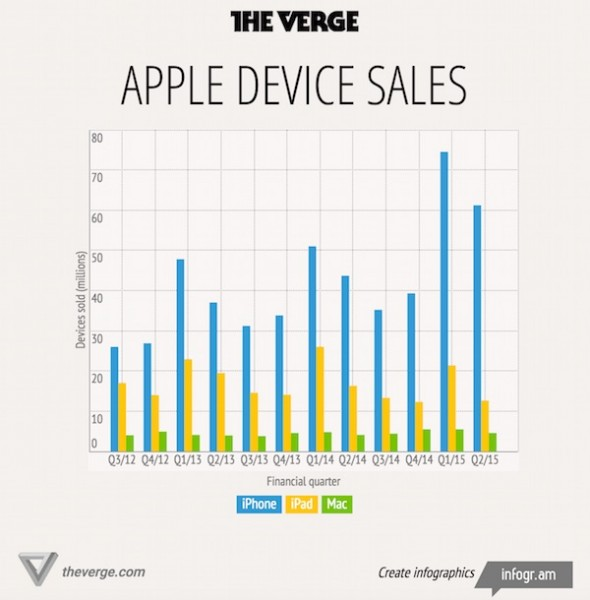 Apple Q2 2015 Device Sales Infographic The Verge