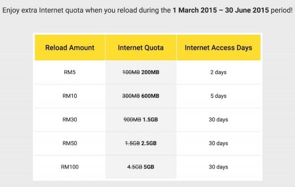 Digi RM20 broadband plan reload value and validity