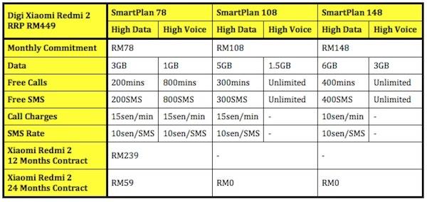 Digi Xiaomi Redmi 2 Plans